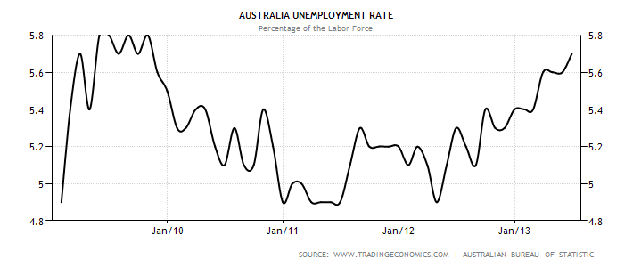 australia-unemployment-rate.png